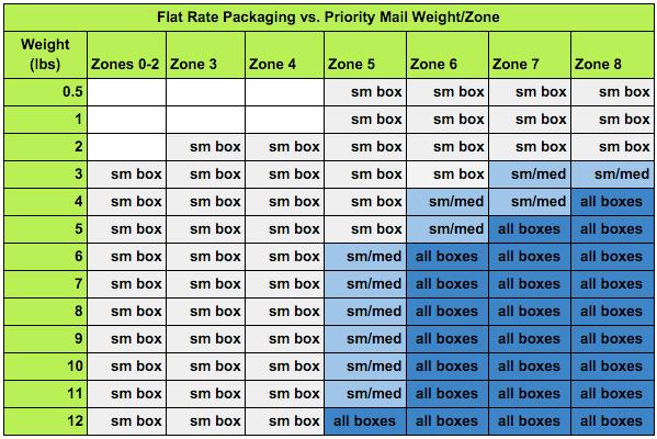 Us postal sizes