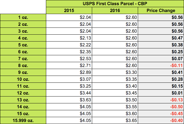 Usps 2016 rate changes a simple guide shippo