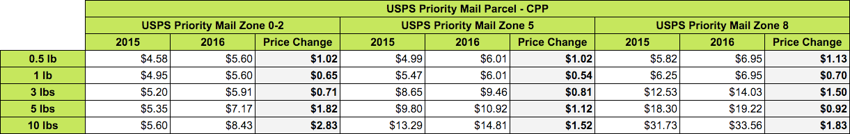 Priority Mail CPP