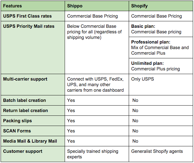 Shippo Shopify Comparison