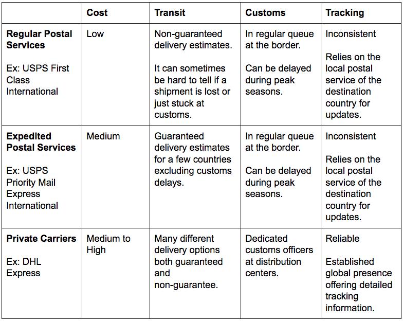 International carrier comparison