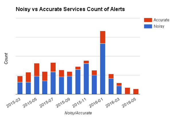 noisy vs accurate alerts