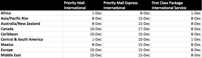 International Shipping Cutoff Dates