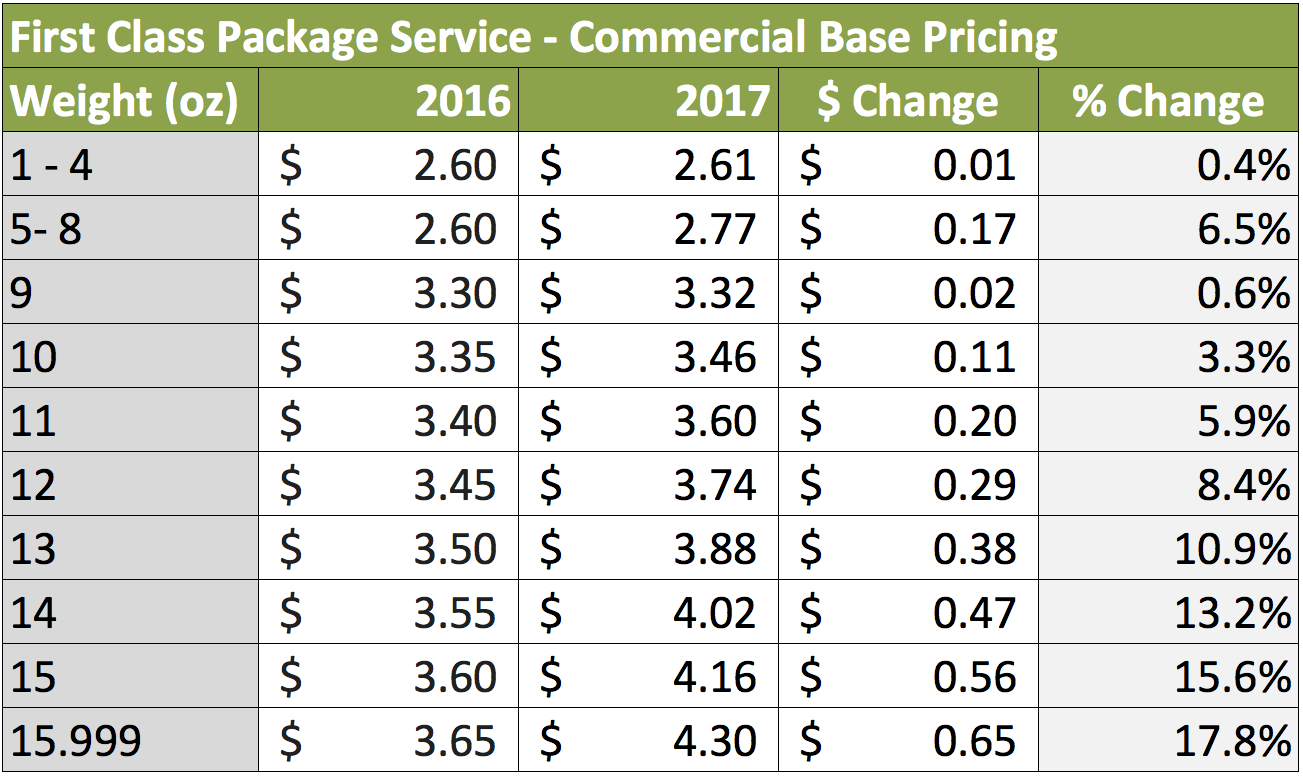 Cost to mail 4 oz package