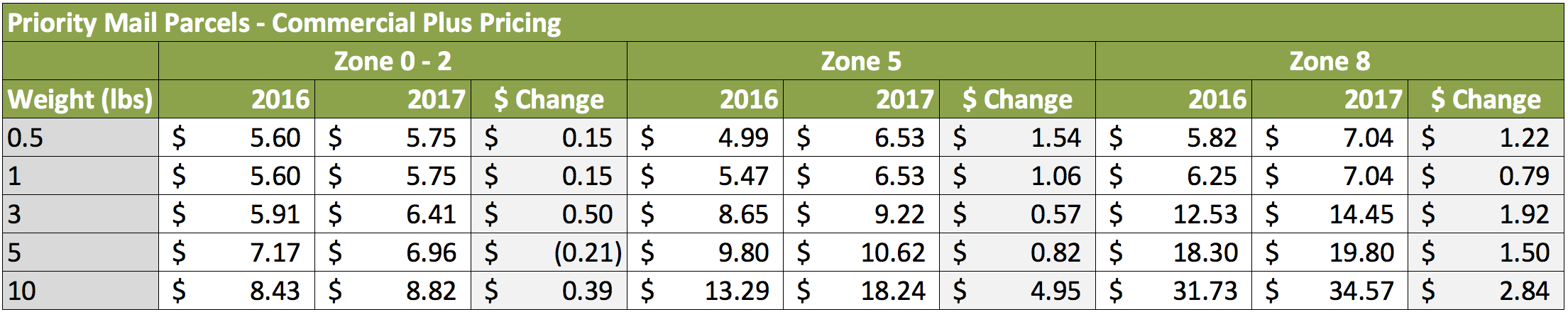 Usps 2017 rate changes shippo below we averaged out the increase in cost displayed above from 05 10 lbs grouped across zones 0 4 and also zones 5 8 for your reference geenschuldenfo Gallery