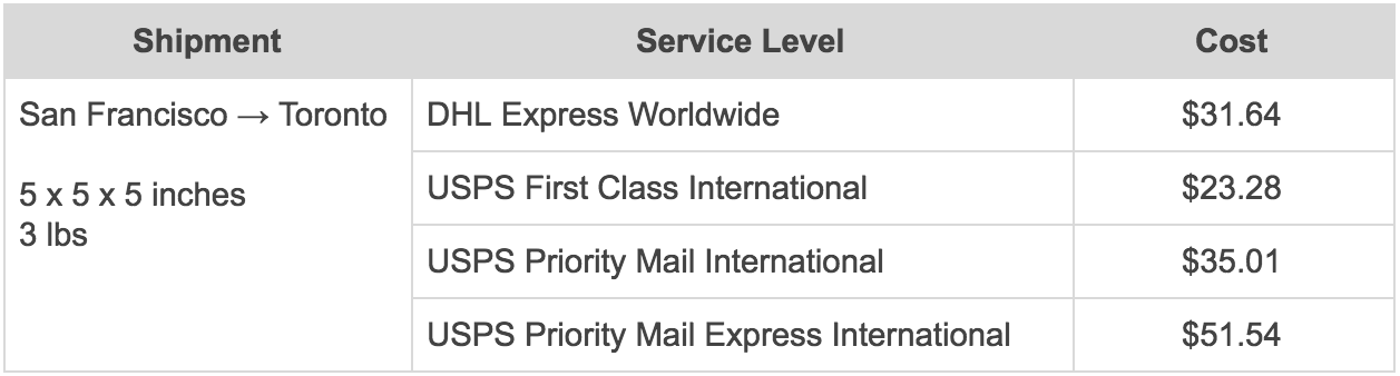 Dhl Locations Near Me >> International Shipping With Dhl Express Shippo