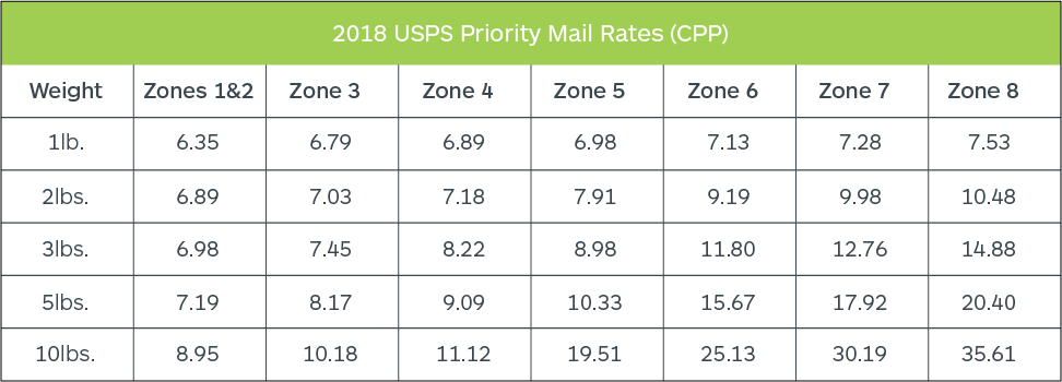 2018 USPS Shipping Rates Chart: Priority Mail