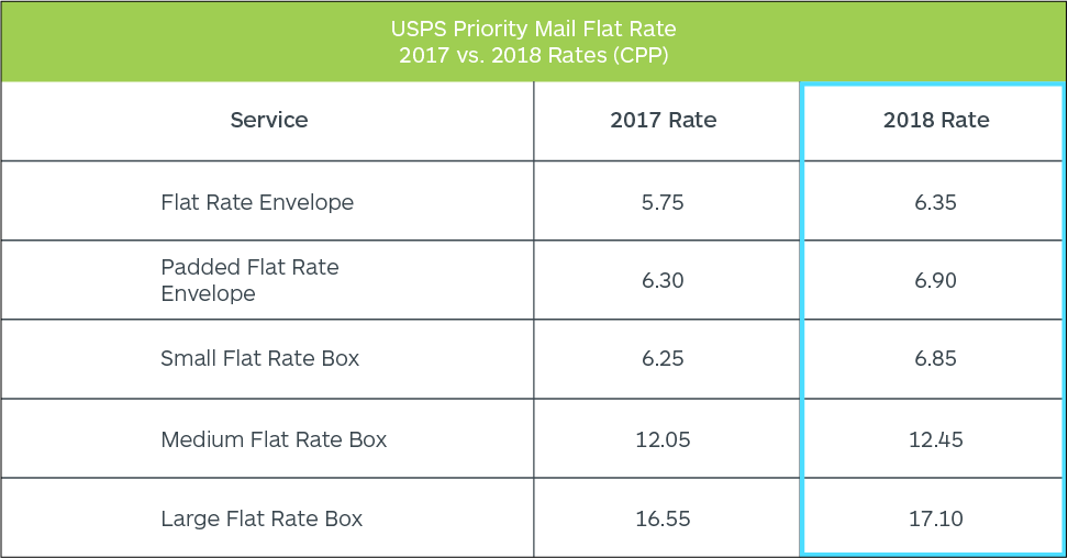 2018 USPS Shipping Rates Chart: Priority Mail Flat Rate